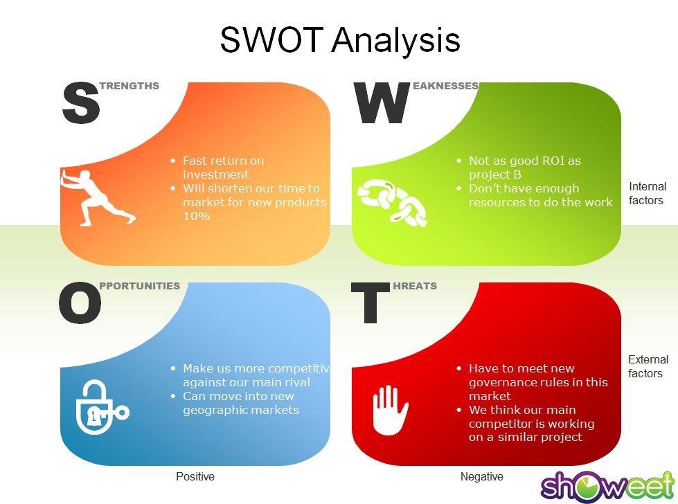 word 2013 swot analysis